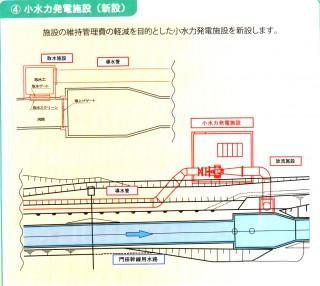 ④小水力発電施設(新設)